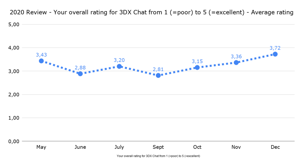 2020-review-your-overall-rating-for-3dx-